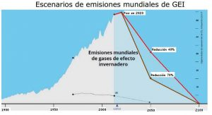grafico-emisiones-globales-y-objetivos_2
